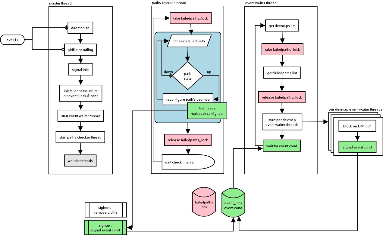 multipathd design diagram